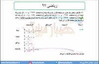 جلسه 75 فیزیک یازدهم - خازن 8 و تست ریاضی  97- مدرس محمد پوررضا