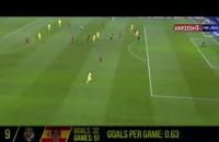 ده گلزن برتر فوتبال اروپا - فصل 21-2020