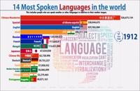 رتبهبندی پرجمعیت ترین زبان های دنیا از سال ۱۹۰۰ تا ۲۰۲۰