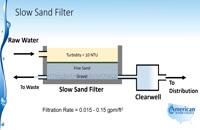 ساخت انواع فیلتر شنی