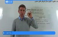 آموزش تحلیل تکنیکال - چگونه می توان تجارت را براساس سطوح حمایت و مقاومت انجام داد!