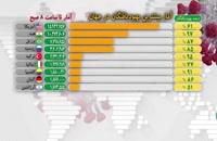 جدیدترین آمار ابتلا به کرونا در جهان ۹ بهمن