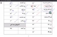 کنکورشیمی با استاد محصص: بررسی عدد اکسایشی بخش دوم