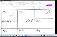 کنکور شیمی با استاد محصص: تدریس فرمول نویسی بخش اول