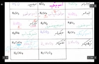 کنکور شیمی با استاد محصص: فرمول نویسی ۲