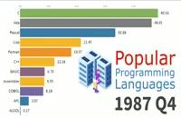 محبوب ترین زبان های برنامه نویسی سالهای اخیر