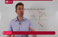آموزش تحلیل تکنیکال - نمودارهایی در عدم موفقیت و شکست